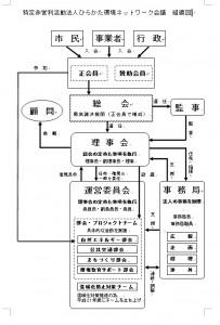 組織図(改正版)